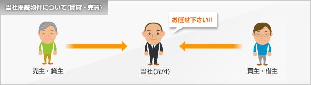 当社掲載物件について(賃貸・売買)