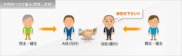 共同仲介の仕組み(売買・賃貸)